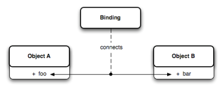 bindings-basic-concept