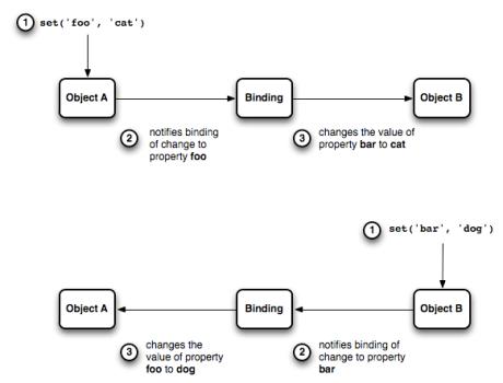 bindings-how-it-works