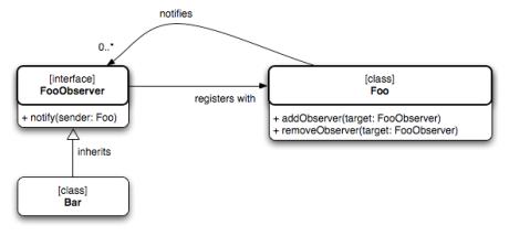 kvo-bindings-observer-pattern