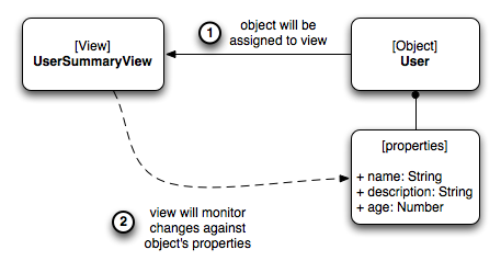view_model_assignment